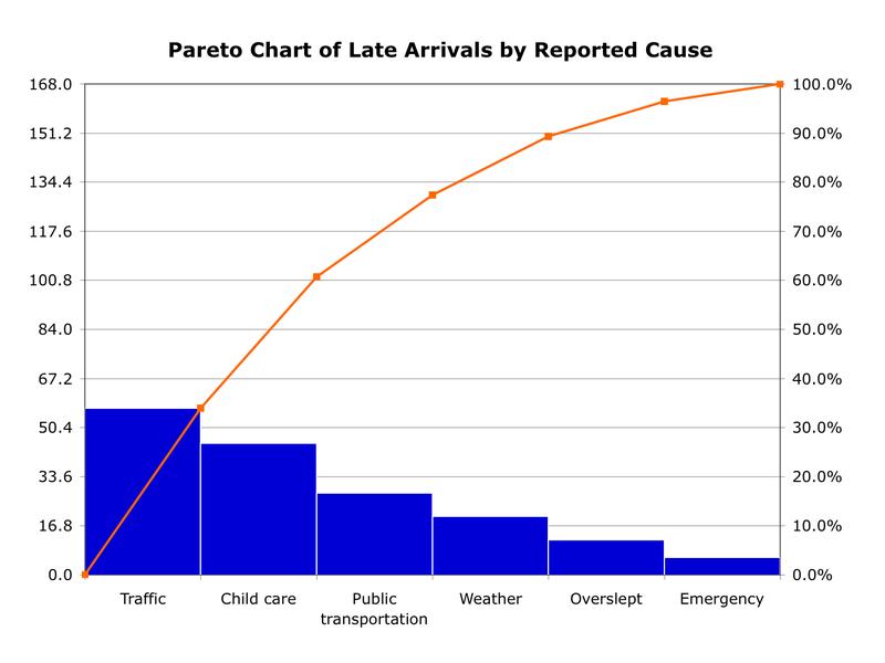 Pareto Chart Basilisk Education